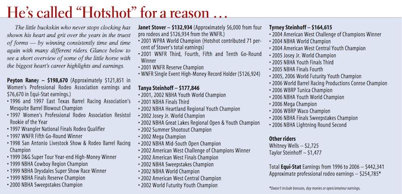 """Hotshot"" Nate Shilabar's statistics graphic"