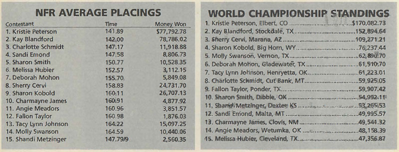 NFR average and world champion standings from 1996