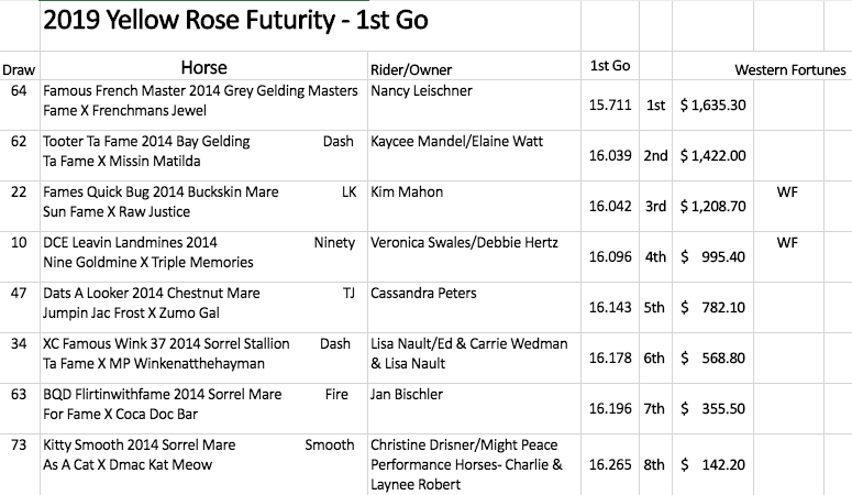 Yellow Rose Futurity first round results