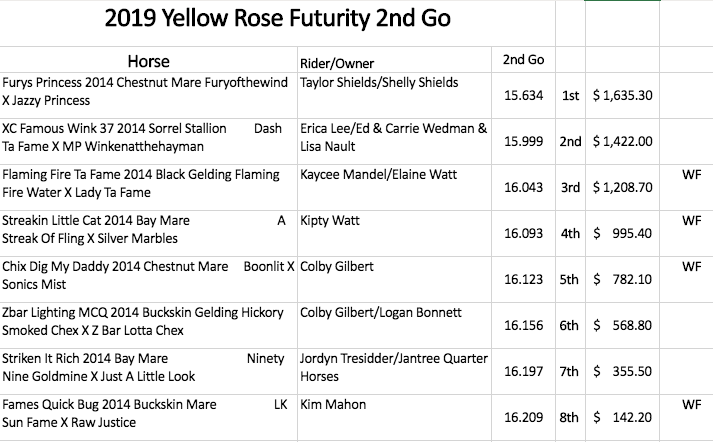 Yellow Rose Futurity second round results