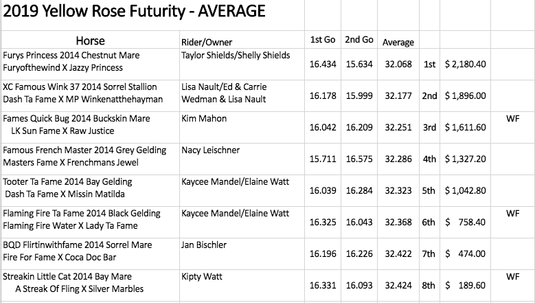 Yellow Rose Futurity average results