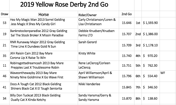Yellow Rose Derby Second Round results