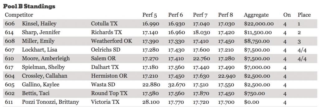Calgary Stampede Pool B results