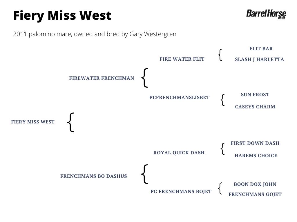 Fiery Miss West pedigree
