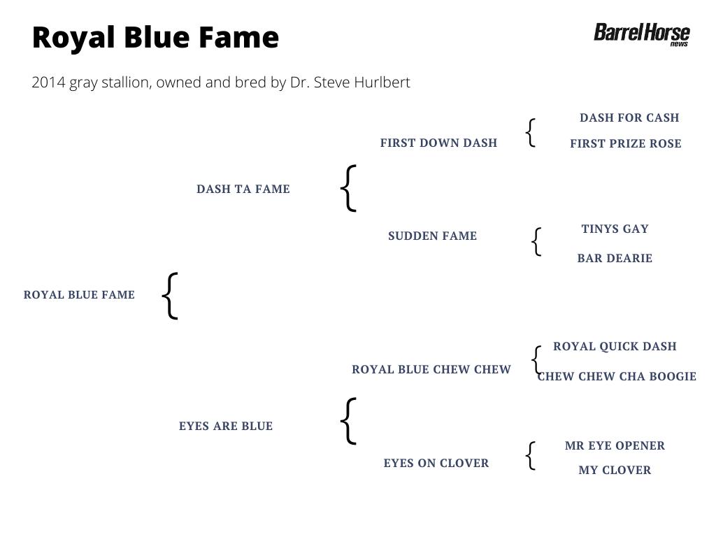 Royal Blue Fame pedigree