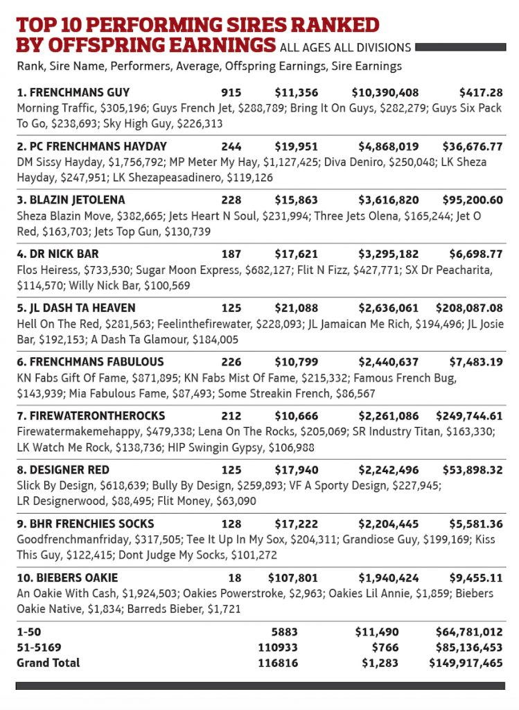 Equi-Stat top performing stallions