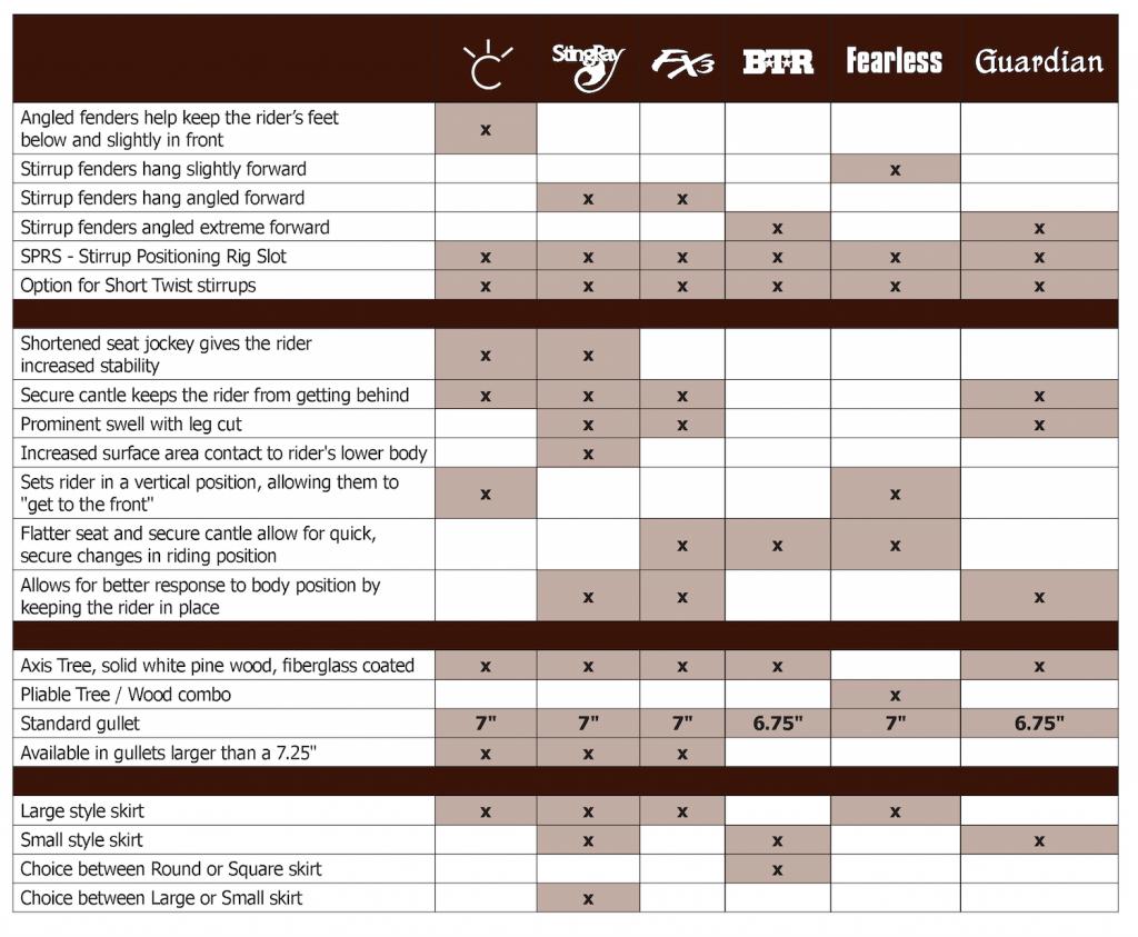 Martin Saddlery barrel racing saddle chart