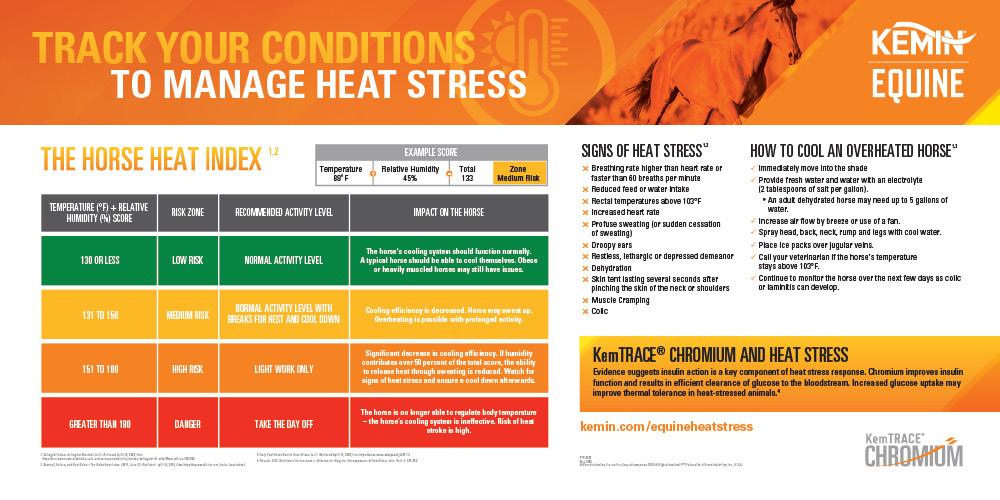 heat stress fact graphic